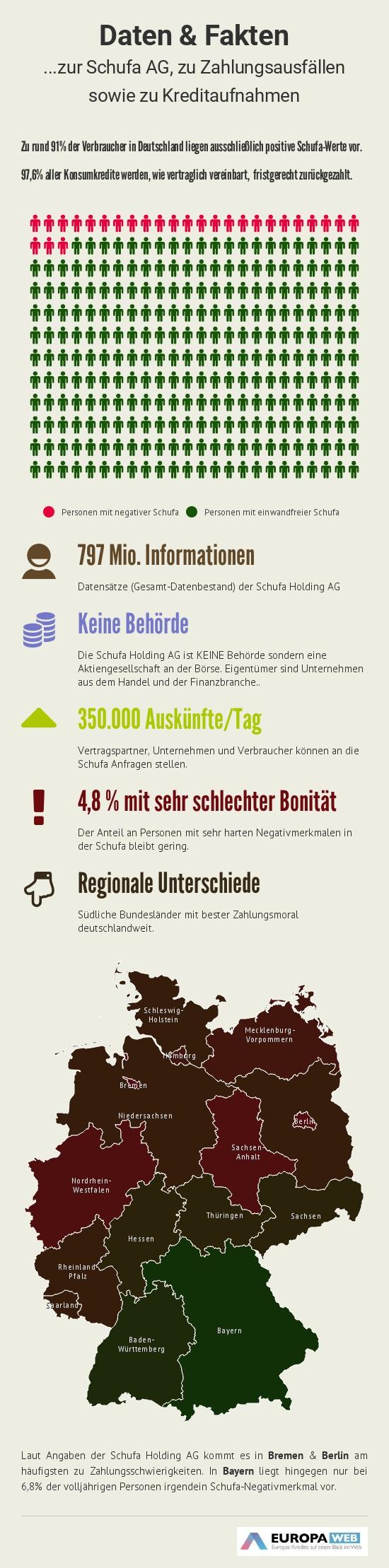Negative Schufa und Kredite Infografik